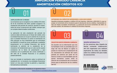 AMPLIACION PERIODO CARENCIA AMORTIZACION CREDITOS ICO